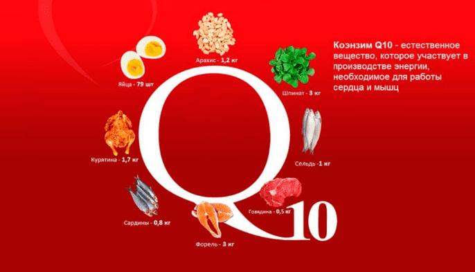 Q10 в продуктах
