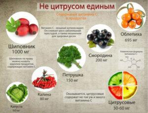 Содержание C в еде