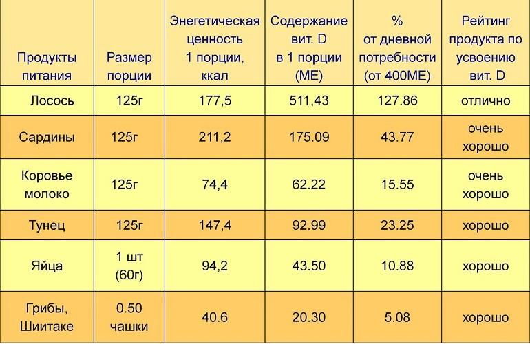Содержание витамина Д3 в продуктах
