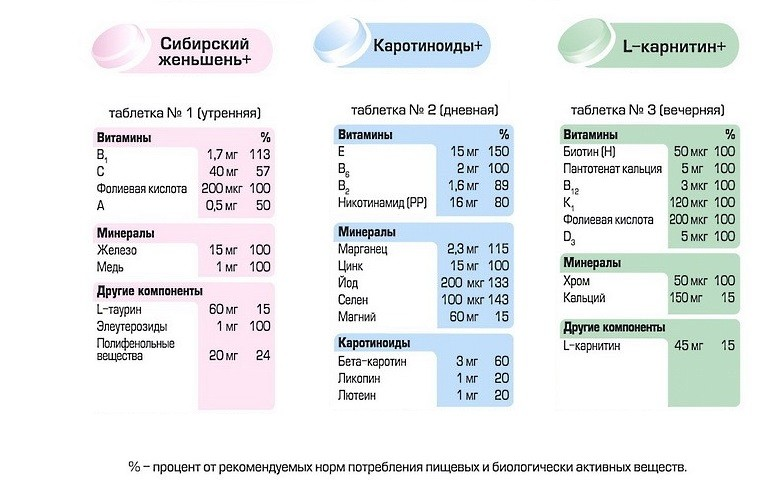 Алфавит для мужчин: состав витаминов