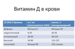 Витамин Д показатель нормы