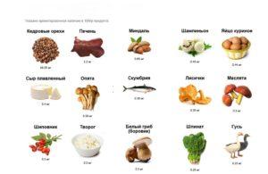 Источники витамина В2