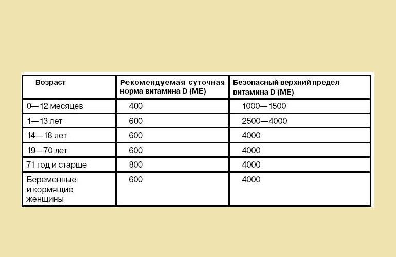 Суточная дозировка витамина Д