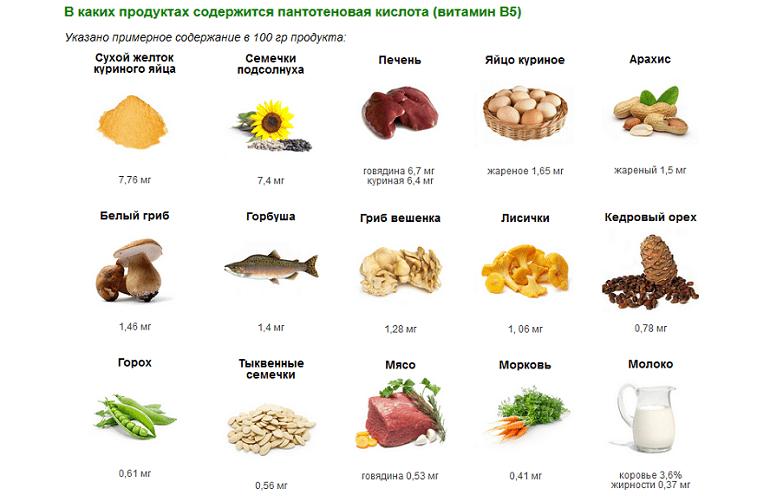 Пищевые источники витамина В5