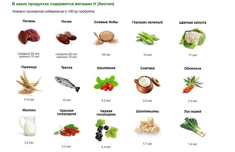 Пищевые продукты, содержащие биотин