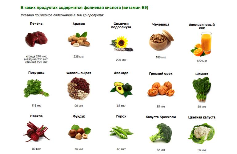 Содержание витамина В9 в пищевых продуктах