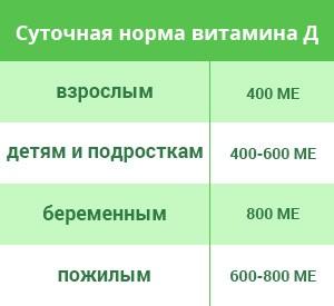 Суточная норма потребления кальциферола