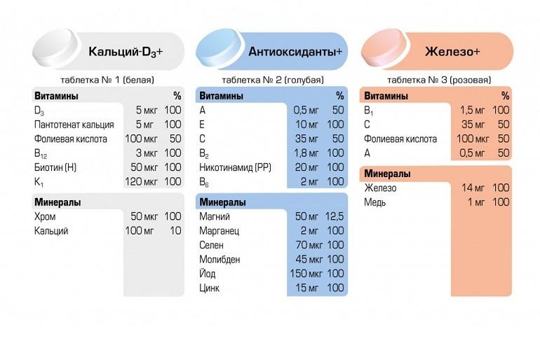 Инструкция витамины алфавит диета