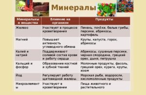 Влияние минералов на организм