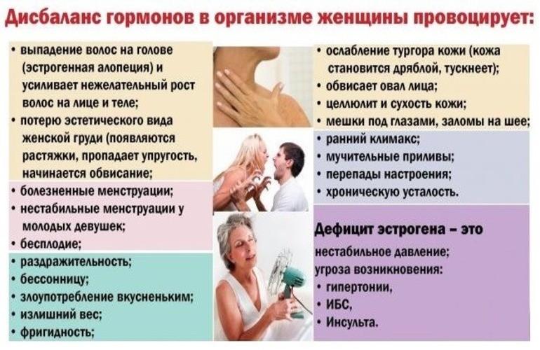 Гормональный Сбой При Похудении Симптомы.