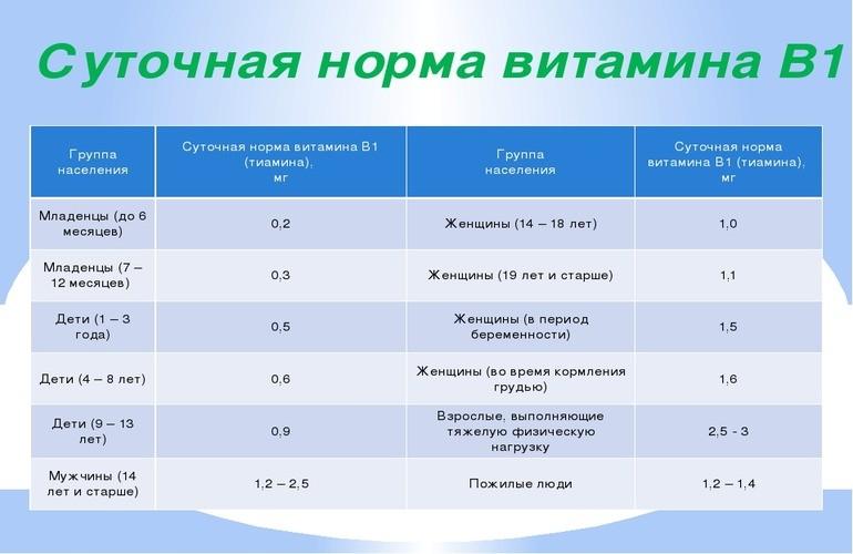 Витамина В1 суточная норма