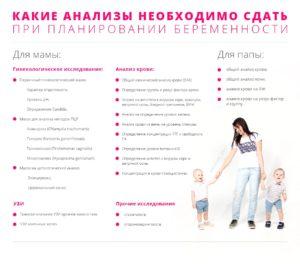 Анализы при планировании детей