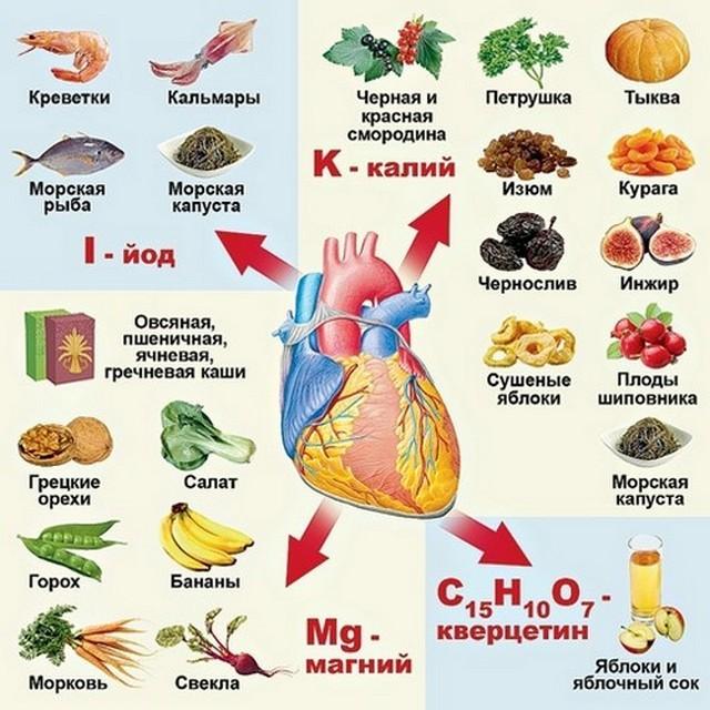 Продукты для работы сердца