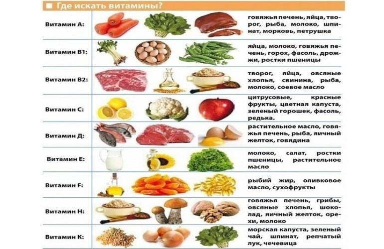 Список продуктов с большим количеством витаминов