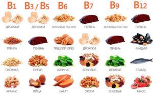 Витамин В в продуктах
