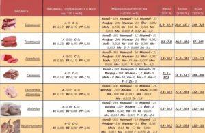 Минералы и витамины в мясе