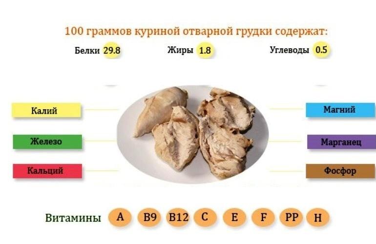 Витаминный состав мяса курицы