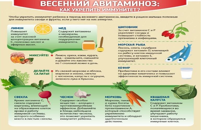 Продукты для профилактики весеннего авитаминоза