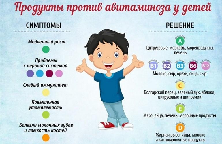 Продукты против авитаминоза у детей