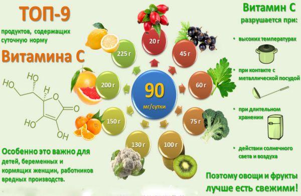 Топ 9 продуктов с содержанием витамина С