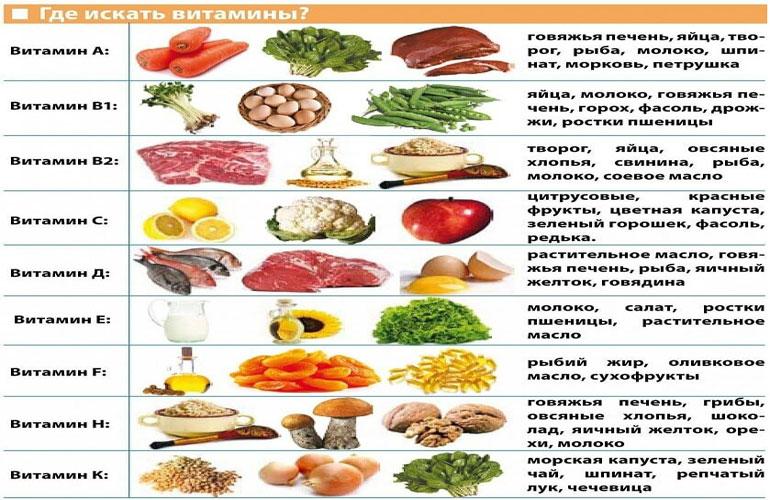 Из каких продуктов какие витамины мы получим