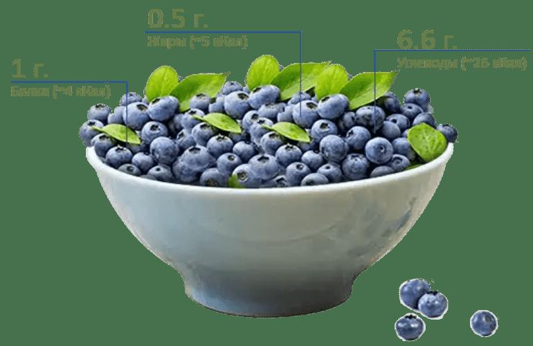 Калорийность ягоды