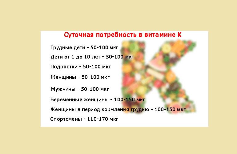 Норма витамина К
